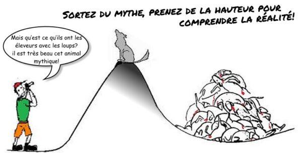 Loup mythe